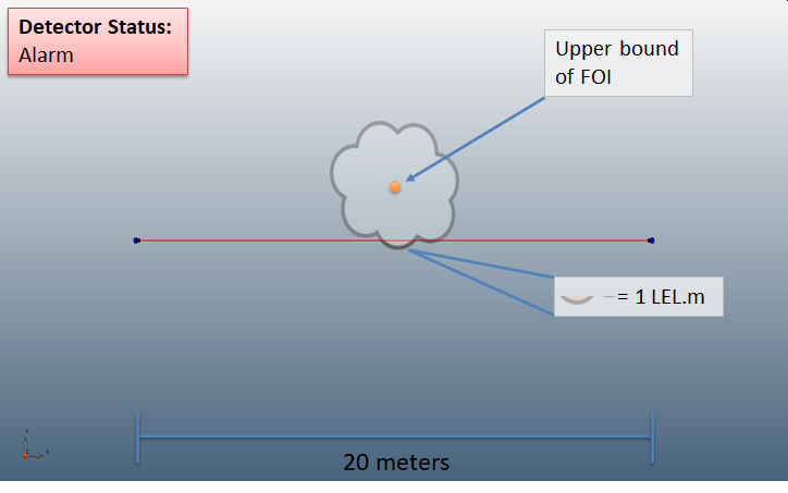 Detect3D Open Path Gas Detector Mapping Calculation Example